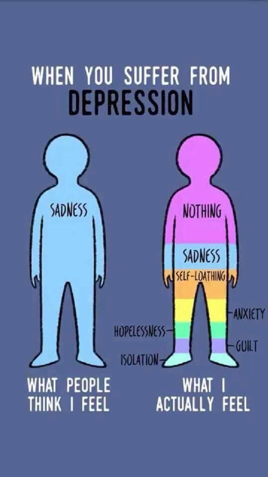 Introduction To Depression